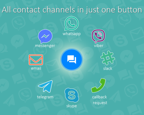 How Contact us all-in-one button works